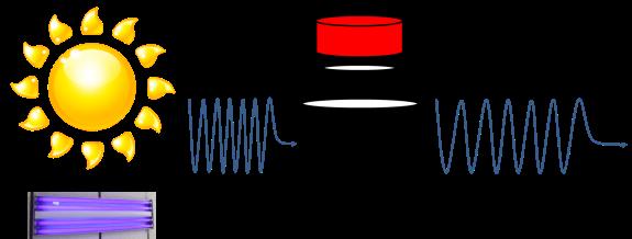 Fluorescence diagram