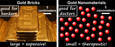 Did you think gold nanomaterials were going to be gold colored? Cause they're totally not – the color actually changes with their size. Weird science.