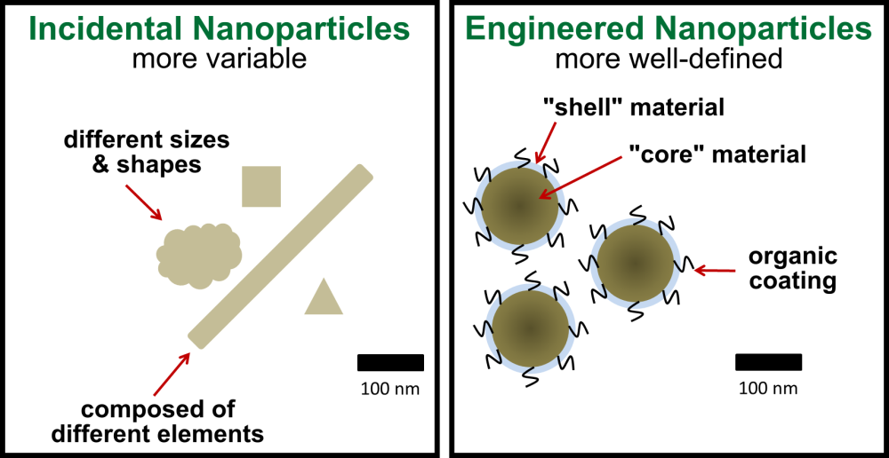 Nanoparticles Are All Around Us (6/6)