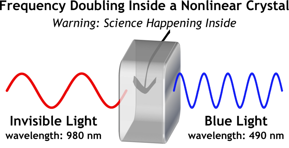 Laser Science. Light Can Do Way More Than Just Bend (4/6)