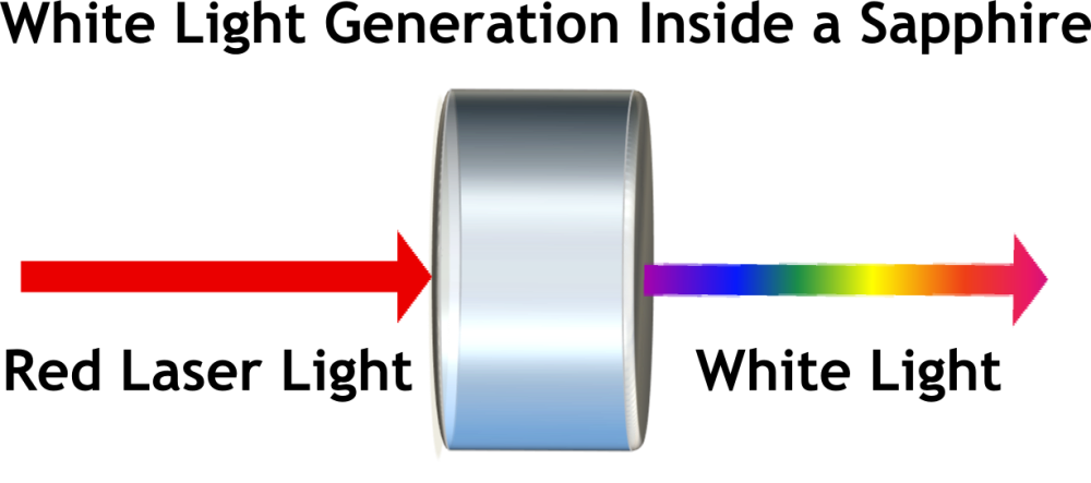 Laser Science. Light Can Do Way More Than Just Bend (6/6)