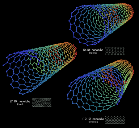 "Because of how they are ""rolled up"" the nanotube in the bottom right has metallic properties, while the others are semiconductors. Seemingly small structural changes can make big differences! Image adapted from source."