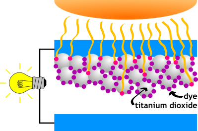 A dramatic simplification of a dye sensitized solar cell. A more thorough scheme can be found here.