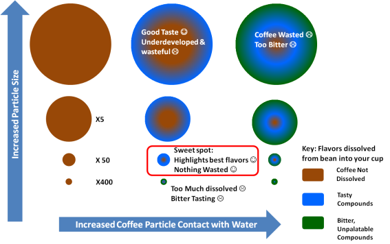 Coffee size and extraction