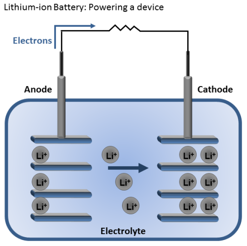 How a lithium-ion battery produces electricity