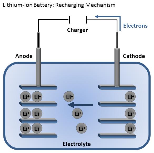 How do Lithium Ion Batteries Work? A Nanotechnology Explainer. (4/5)