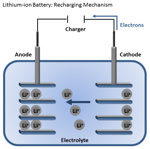Recharging a lithium-ion battery