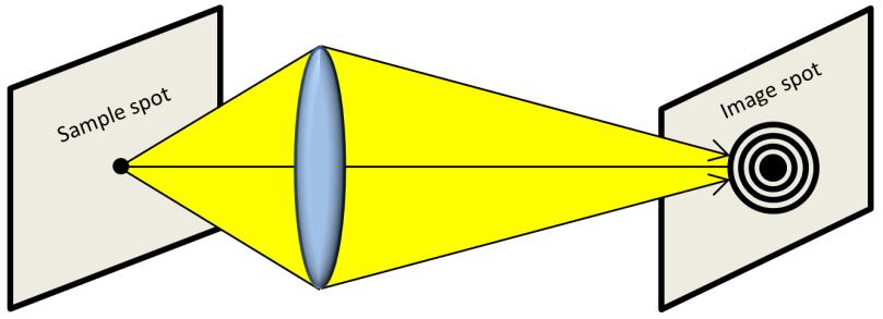 2 Microscope Diffraction