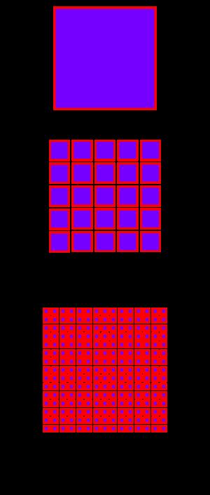 El poder de las nano partículas: Mientras el tamaño de la partícula disminuye, el área superficial aumenta.