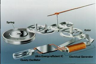 Quartz watch insides