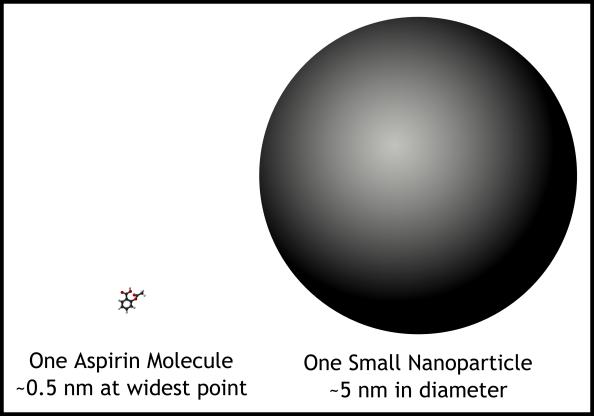 3 - Molecule vs Nanoparticle size comparison