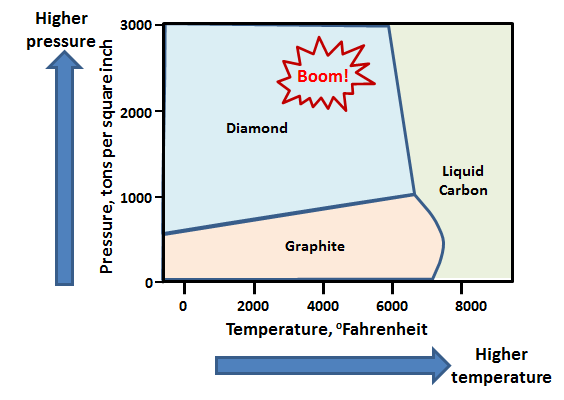 4 - carbon phase diagram