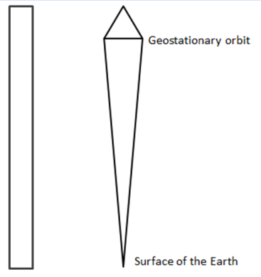 Left: A free standing tower. Right: A tapered tower with its maximal cross section at geostationary orbit. Illustration not to scale.
