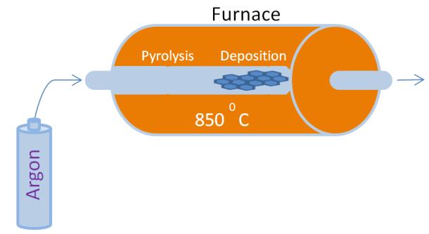 Chemical Vapor Deposition Instrument