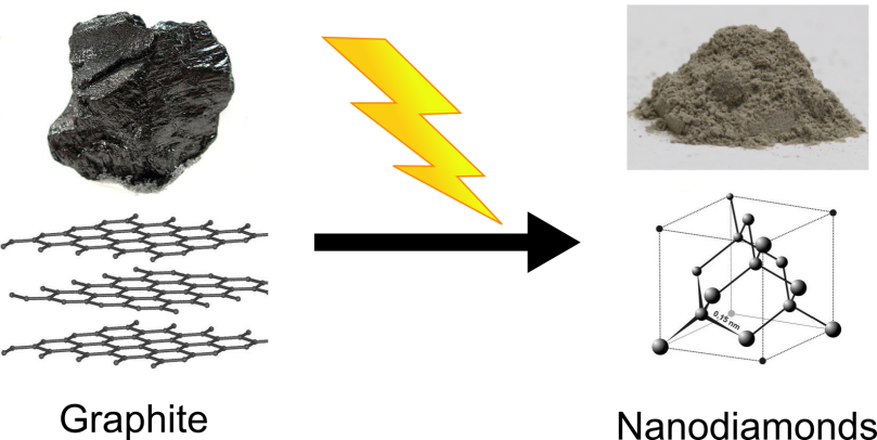 Graphite can be turned into nanodiamonds breaking up graphite's atomic structure using high-energy sound waves. Image adapted from source.