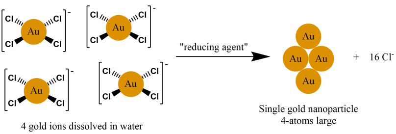 2 gold nanoparticle formation diagram