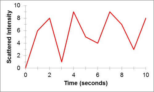 An example of a typical scattered intensity over time plot for Dynamic Light Scattering