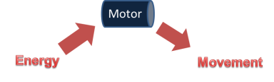 2 - Working principle of a motor