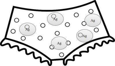 Cartoon of underwear with silver nanoparticles
