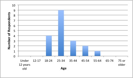 chart of reader ages