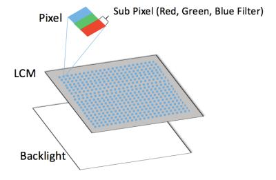 diagram of LCD screen