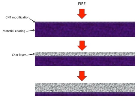 formation of char layer
