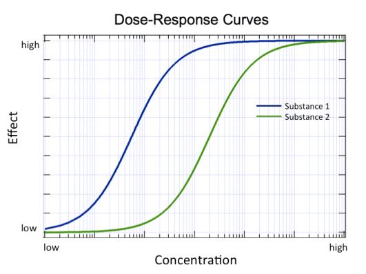 dose-response 1