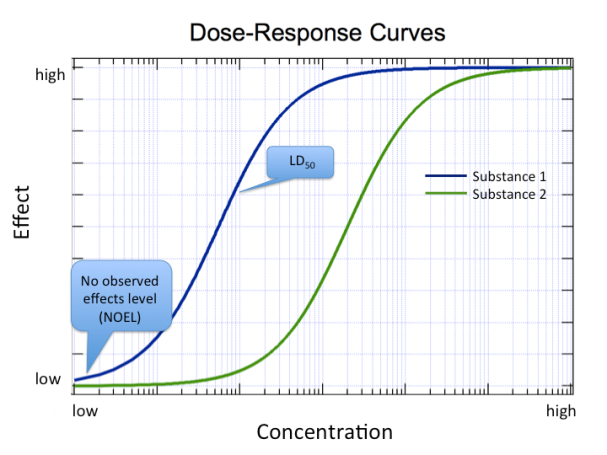 Dose-response 2
