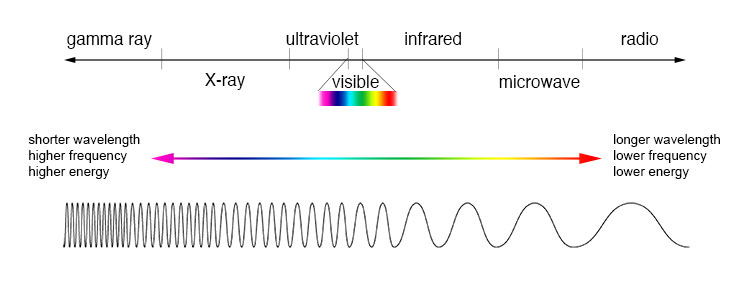 an analysis of the portion of the ultraviolet spectrum on black light
