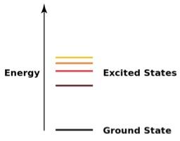 energy states